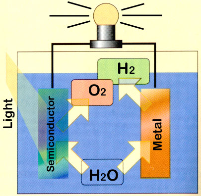 Hydrogen Fuel Cell Fuel Cells An Alternative To The Internal